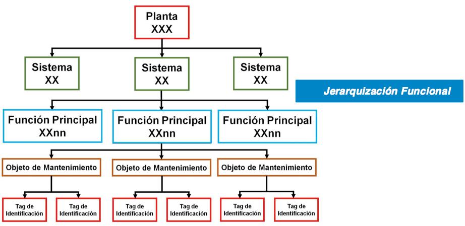 Figura 2.4. Jerarquía de Sistemas y Equipos.