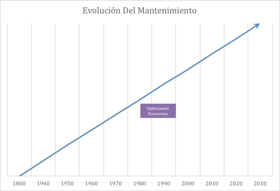 Ilustración 1. Evolución del Mantenimiento Industrial