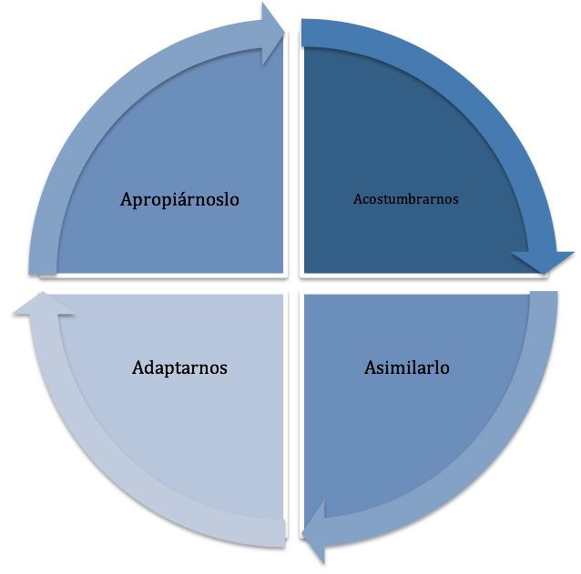 Ilustración 2. Ciclo de Cambio de Paradigmas