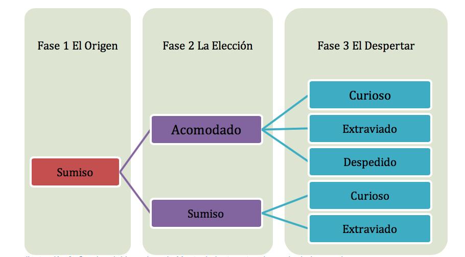 Ilustración 3. Camino del Ingeniero de Mantenimiento antes de perder la Inocencia