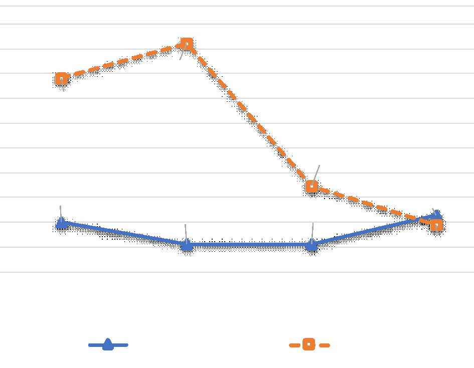 Figura 3. Evolución de los costos por hora entre dos faenas mineras