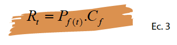 Ecuación 3. Riesgo