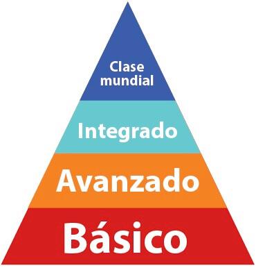Figura 1. Pirámide de etapas