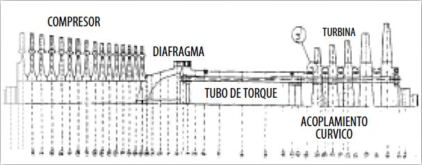 Figura 1. Diagrama de las Zonas centrales del Rotor