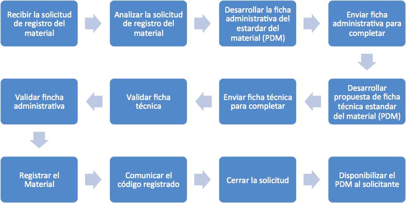 Figura 2. Flujo del proceso de Registro de nuevos Materiales en el CMMS.
