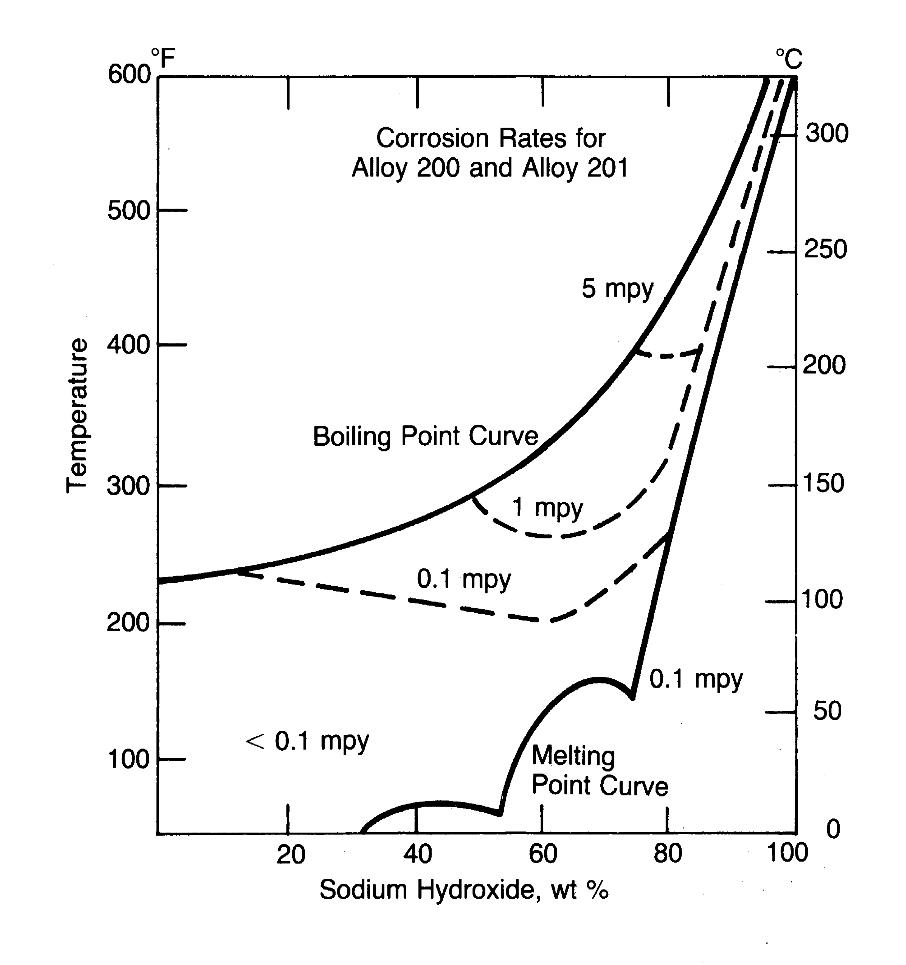 Figura 2. Velocidades de corrosión para aleaciones de níquel 200 y 201.