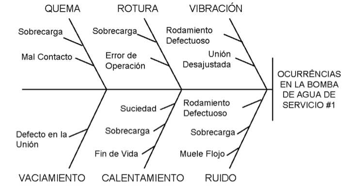 Figura 2. Diagrama de Ishikawa