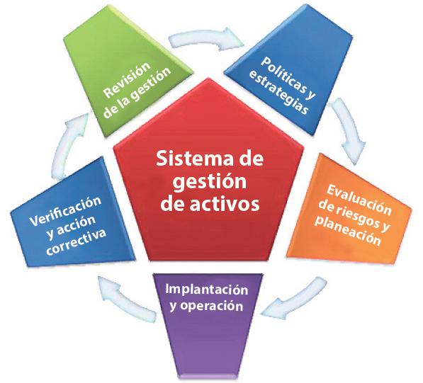 Figura 3. Modelo y elementos del sistema de gestión de activos (PAS-55).