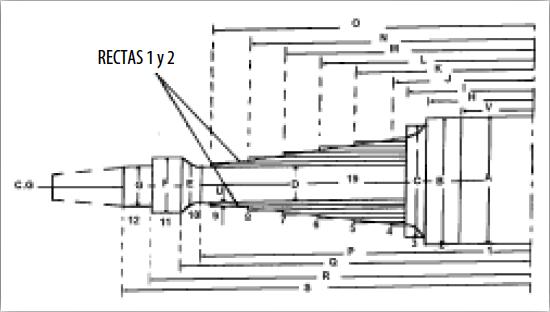 Figura 3. Partición de las Ruedas del Compresor Axial