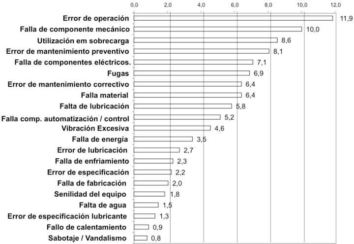 Figura 4. Motivos ocurrencias (21) - Valores relativos