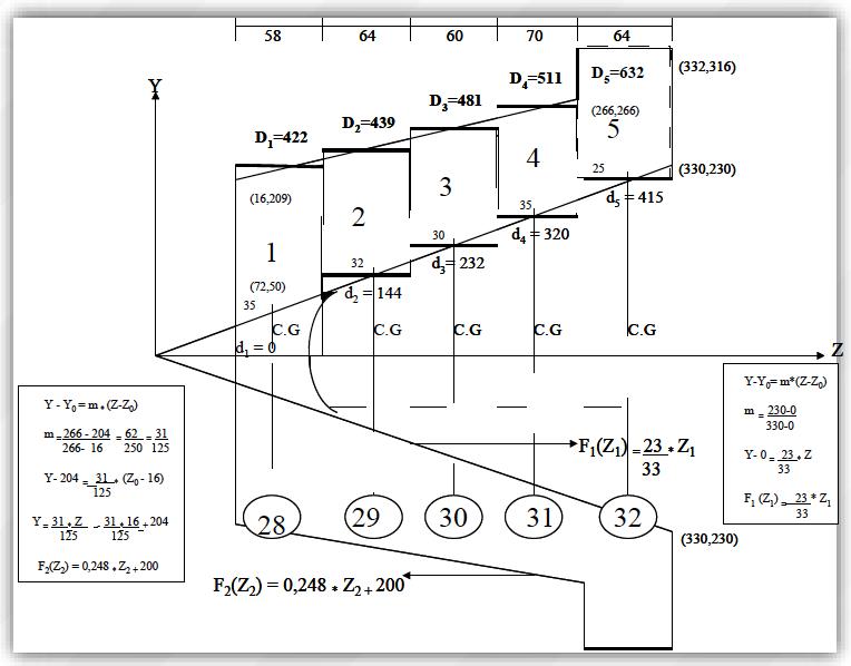 Figura 4. Geometría y Partición del Diafragma