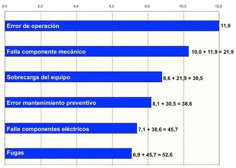 Figura 6. Motivos ocurrencia (6 mayores - de los 21)