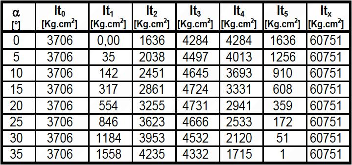 Tabla 1. Invariabilidad del Momento de Inercia Transversal con el Angulo