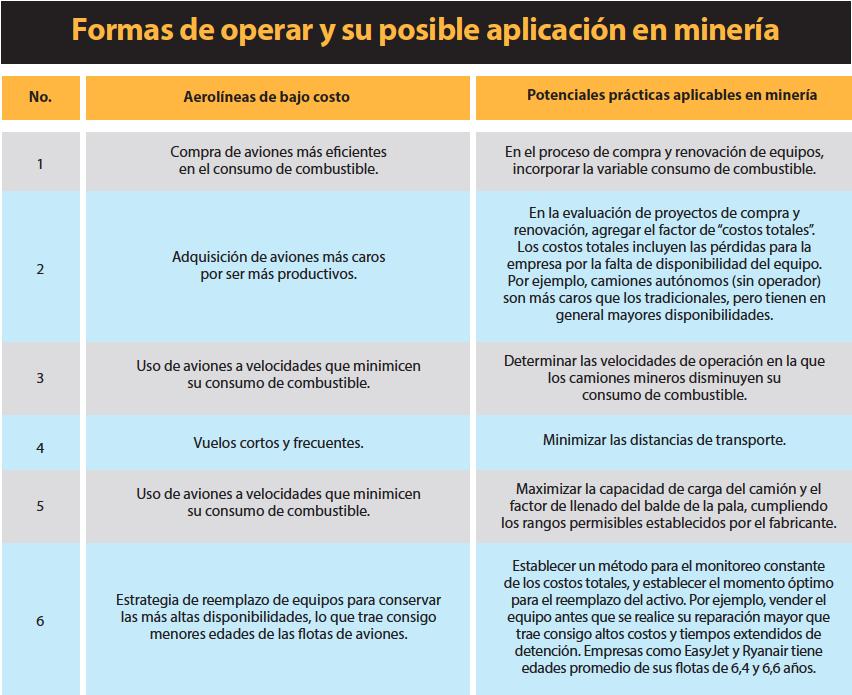 Tabla 1. Formas de operar y su posible aplicación en minería. (Parte 1)