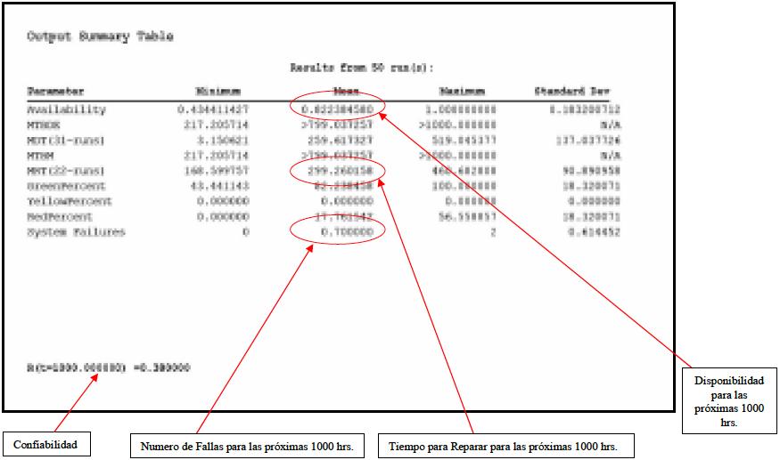 Tabla 2. Resultados del Análisis con el programa Raptor