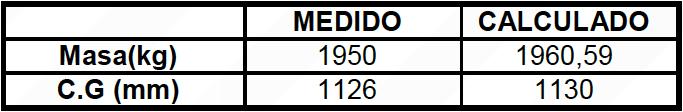 Tabla 3. Comparación entre los Centros de Gravedad Medido y Calculado de la Mitad Caliente Después de Hacer los Ajustes