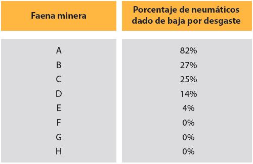 Tabla 3. Benchmarking para ocho faenas mineras