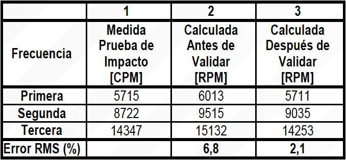 Tabla 4. Comparación entre Frecuencias Naturales Medidas y Calculadas