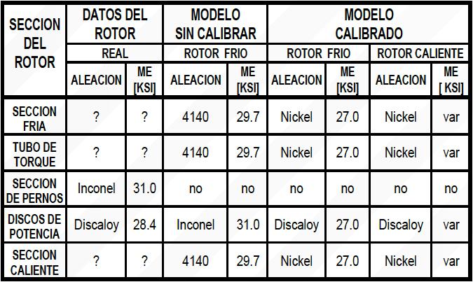 Tabla 5. Tipos de Acero del Rotor