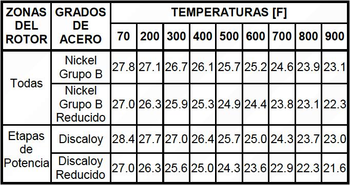 Tabla 6. Módulos de Elasticidad a Diferentes Temperaturas