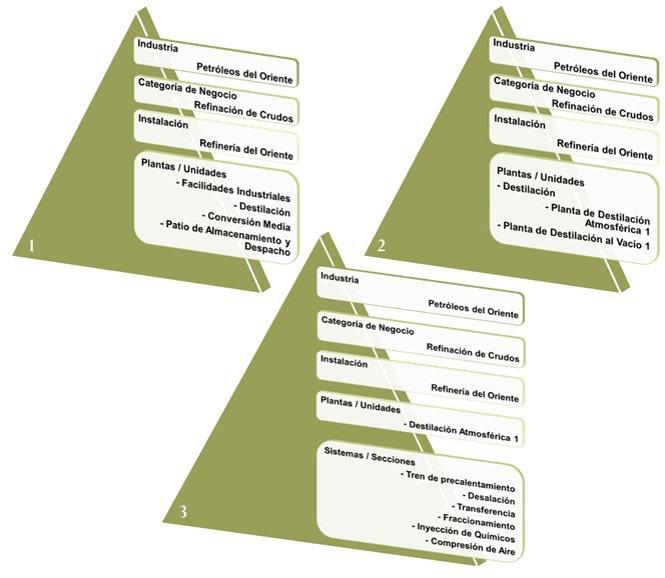 Figura 5.1. Estructura Taxonómica de una Instalación Petrolera con Niveles del 1 al 5.