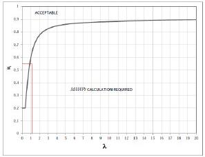 Figura 2. Criterios de selección de nivel 1 para la pérdida de metal local para una carcasa cilíndrica.