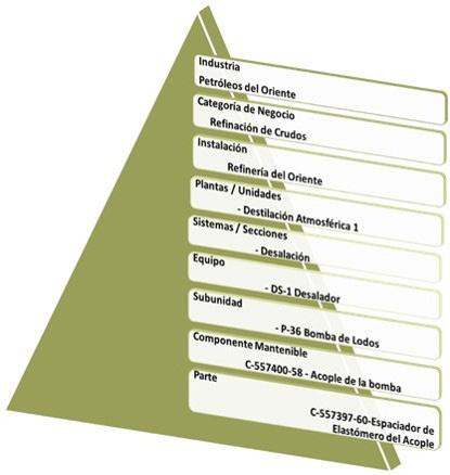Figura 5.2. Estructura Taxonómica de una Instalación Petrolera con Niveles del 1 al 9.