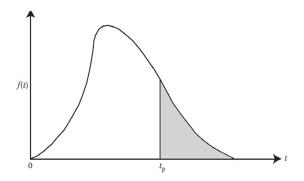 Figura N° 10-A-2. Estimación de la media de la distribución truncada.