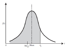 Figura N° 10-B-2. Estimación de la media de la distribución truncada.