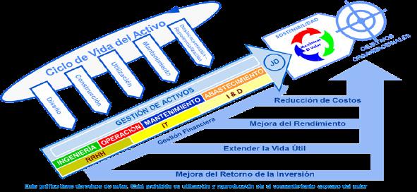 Figura 3. Explicación gráfica del concepto Gestión de Activos