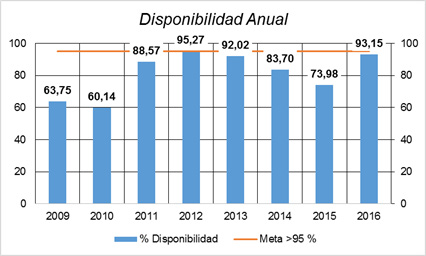 Figura N° 1. Disponibilidad Anual