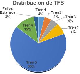 Figura N° 2. Distribución del TFS registrado