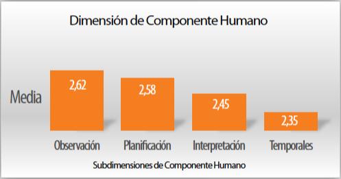 Grafico 2. Dimension componenete humano. Sub-dimensiones.