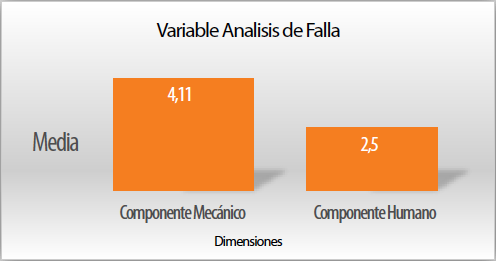 Gráfico 3. Variable análisis de fallas. dimensiones componente mecánico y humano.