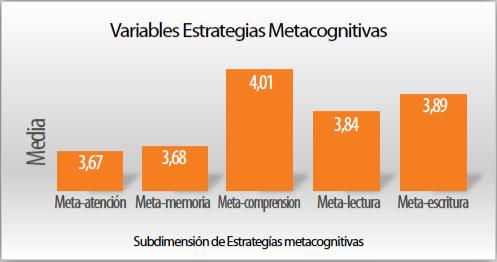 Gráfico 4. Variable estrategias metacognitivas. Sub-dimiensiones.