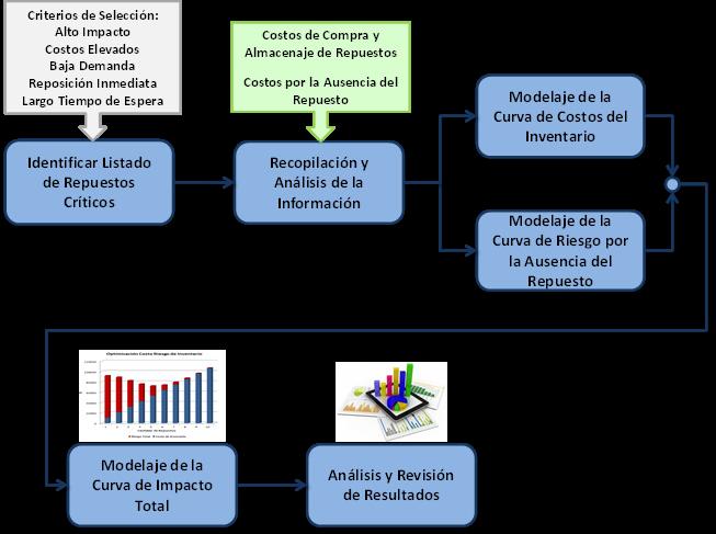 Figura 3. Metodología de Análisis para la Optimización del Inventario de Repuestos