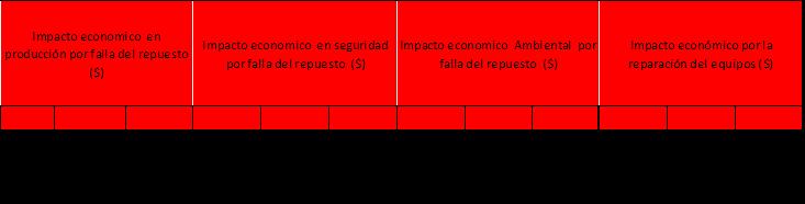 Tabla 2. Datos Riesgos de la falta de Inventario