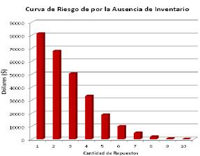 Figura 5. Curva de Riesgo por la Ausencia del Inventario