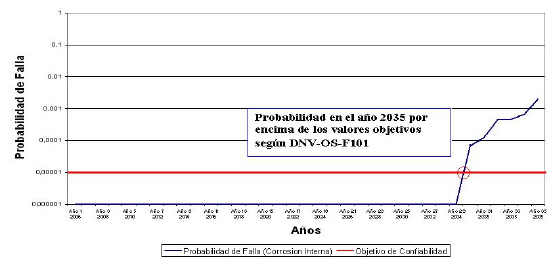 Figura N°3. Probabilidad de Falla por Corrosión Interna.