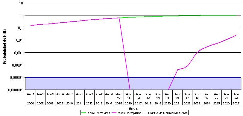 Figura N°7. Probabilidad de Falla Condición Actual vs Reemplazo.