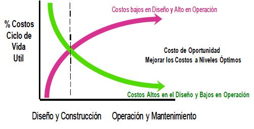 Figura 1-B. Esta gráfica muestra las curvas de costos de ciclo de vida de un equipo.