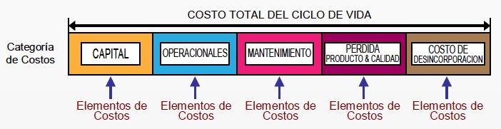 Figura 2. En esta figura se muestran los costos del ciclo de vida en bloques.