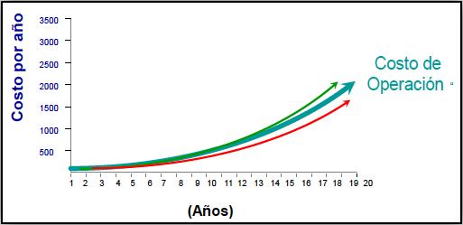 Figura 4. La curva de costo de operación y mantenimiento en los escenarios optimista, más probable, y pesimista de un equipo presenta en el tiempo un comportamiento similar al mostrado en la gráfica.