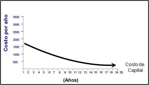 Figura 3. En la gráfica se observa la curva de costo de capital de un equipo.