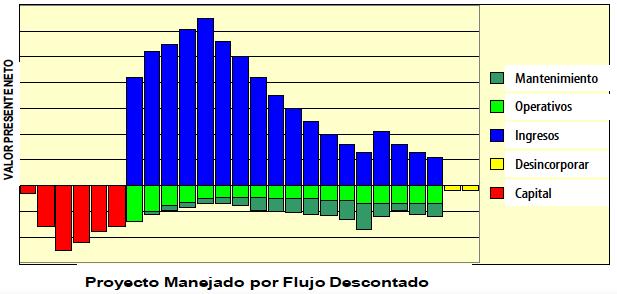 Figura 5. En la figura se muestra un flujo de caja proyectado para un equipo.