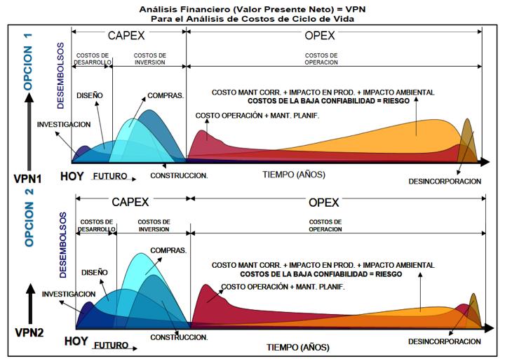 Figura 6. Esta gráfica muestra la comparación entre dos alternativas A través de un flujo de caja distribuido.