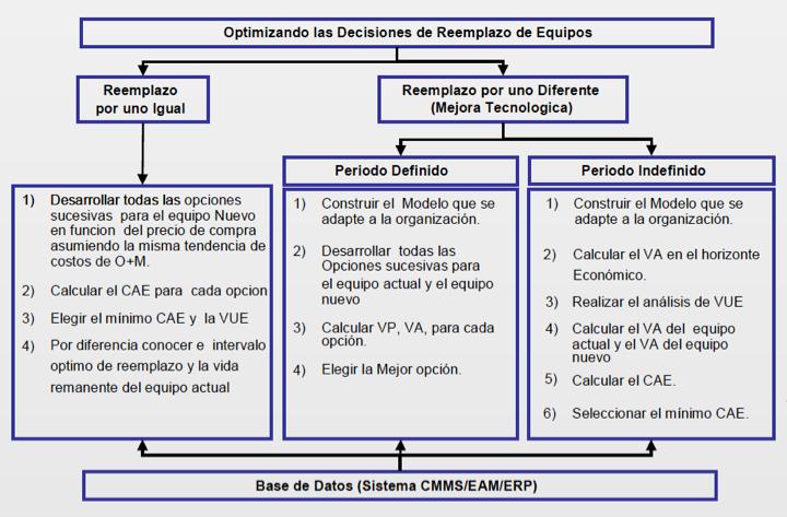Figura 8. En esta figura se muestra la estructura correspondiente para optimizar la decisión de reemplazo de los equipos.