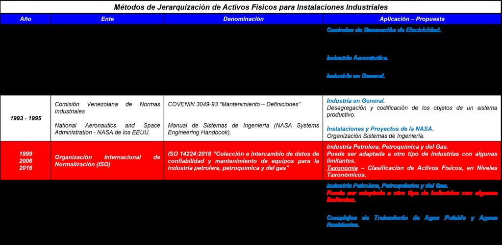 Tabla 2.1. Métodos de Jerarquización de Activos Físicos para Instalaciones Industriales.