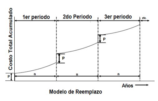 Figura 9. En esta figura se muestra un flujo de caja en un horizonte económico para el análisis de reemplazo de un equipo por uno igual.