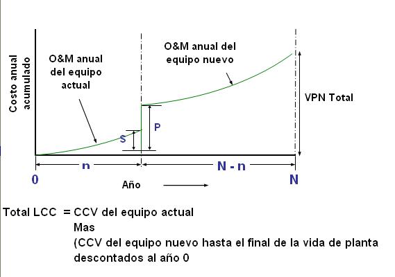 Figura 10. Horizonte de evaluación para reemplazo con tiempo finito.